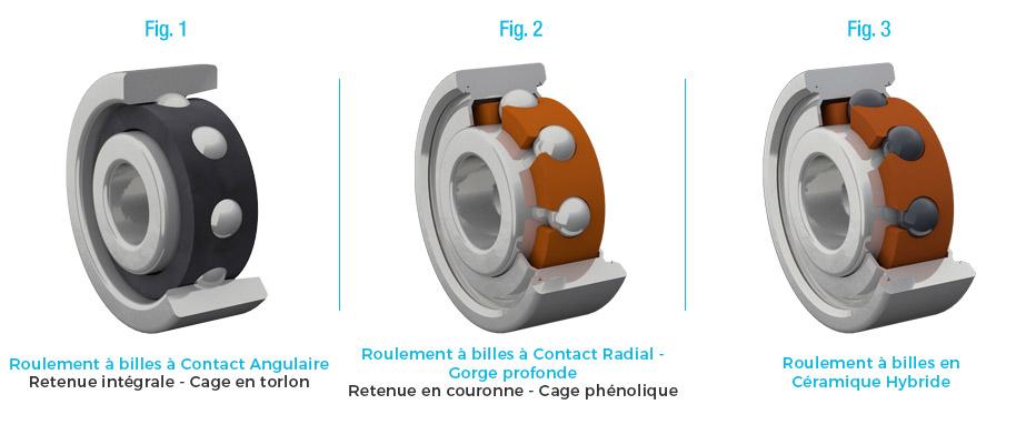 Roulements à billes - Rotor Technology